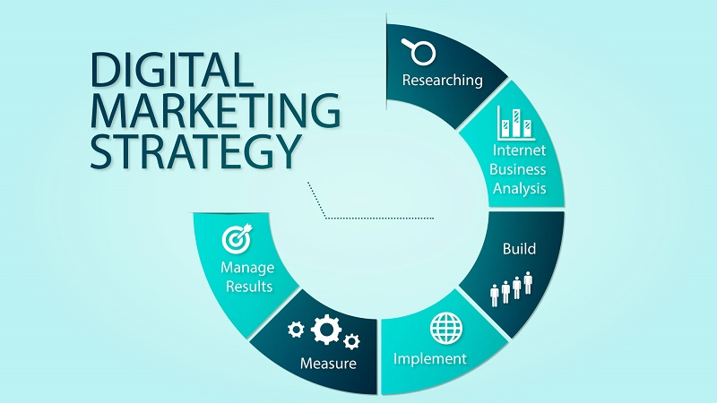 Risks Of Managing A Internet Marketing Campaign With No Strategy ...